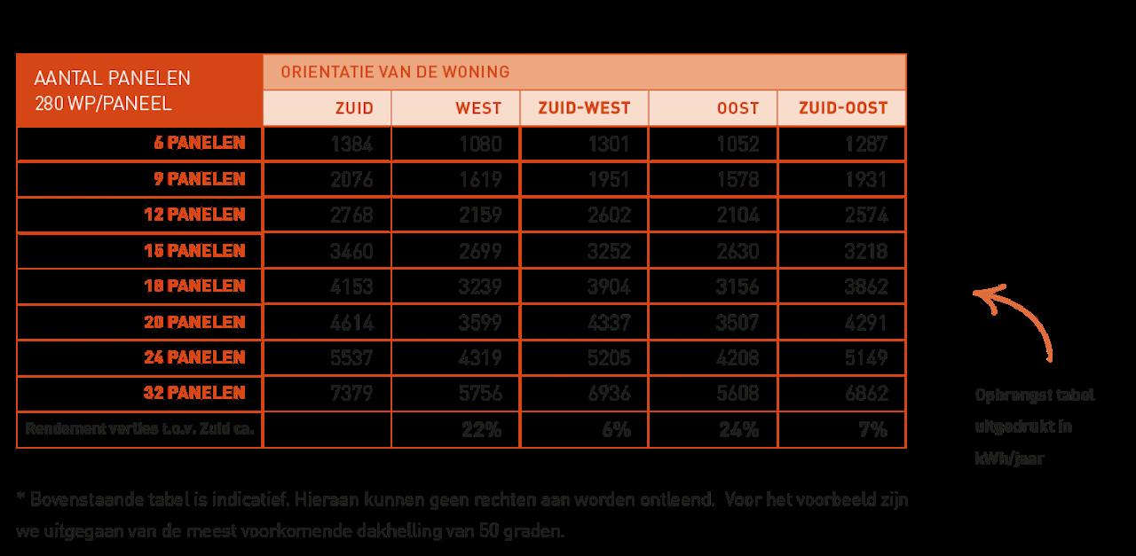 Tabel waarin de opbrengst van zonnepanelen in kWh is weergegeve